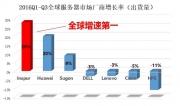 Gartner:2016年前三季度浪潮服务器销售额中国第一