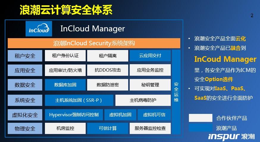 云图计划再添新丁 浪潮、360联合发布云安全解决方案