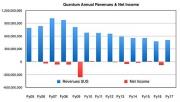 一波三折,昆腾发财报:横向扩展存储收入季度性下滑
