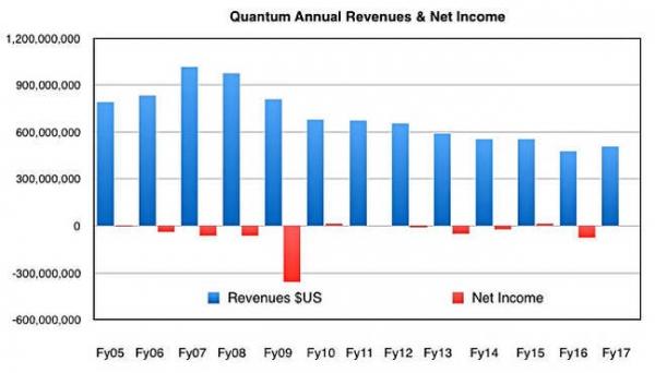 一波三折 昆腾发财报横向存储收入季度性下滑