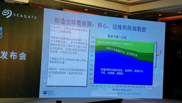 《数据时代2025》:数据增长是必然,但挖掘数据不可预测
