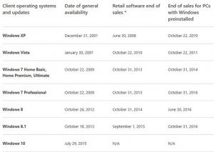微软向OEM传话:Windows 7 PC可以卖到明年10月底,Windows 8 PC停卖的更早