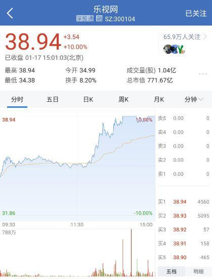 乐视网今日涨停