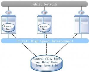 详解K-DB RAC集群下的锁机制管理(二) ――K-DB集群基本架构