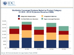 IDC:2016年第三季度全球融合系统收入同比增长1.7% 达26亿美元