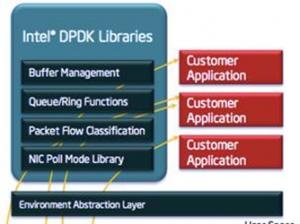 通用平台下突破时延短板 XSKY利用DPDK增强Ceph网络效能