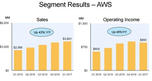 AWS、Azure、谷歌云平台同发业绩报告:三大巨头定位大比拼