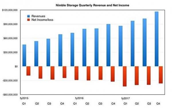 HPE公司以12亿美元收购Nimble Storage