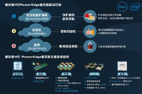 想要构建现代化数据中心?交给戴尔第14代PowerEdge服务器解决吧!