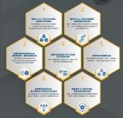 7个步骤优化技术插图