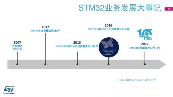 STM32 十年光阴