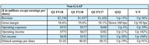Nvidia旗下各平台大幅增长 第二季度表现超预期