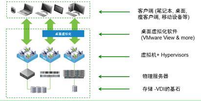 部署简便、安全的桌面虚拟化(VDI),你的存储准备好了吗?
