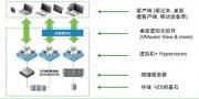 部署简便、安全的桌面虚拟化(VDI)你的存储准备好了吗?