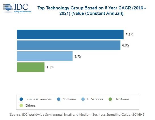 IDC:软件与服务推动全球中小企业IT支出到2021年达到6760亿美元