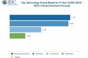 IDC:软件与服务的推动,2021年全球中小企业IT支出达6760亿美元