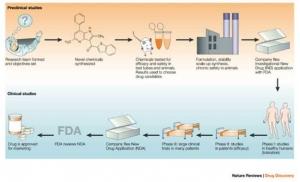 五步提速高性能计算分子动力学模拟
