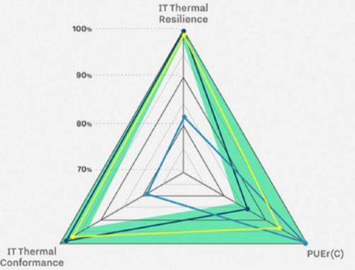 关于新的数据中心设计的考虑指标因素