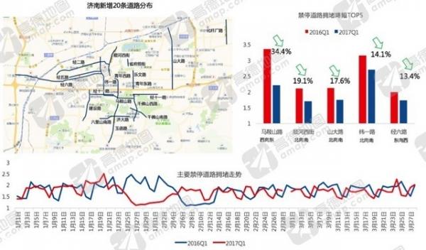 高德地图Q1交通报告:这些新入榜的十大堵城,比上海广州更堵