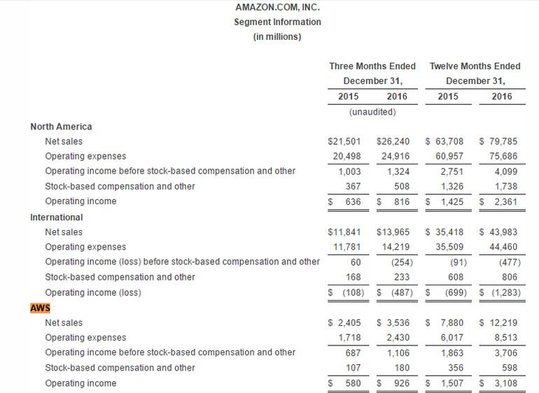 亚马逊发布第4财季业绩报告,AWS继续增长