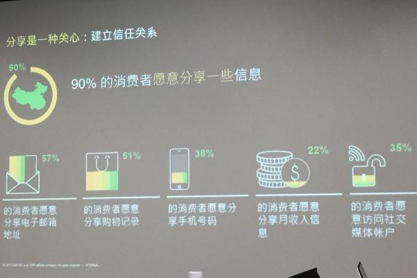 """不要低估消费者的""""承受力"""",调查显示90%的中国消费者愿意分享个人信息"""