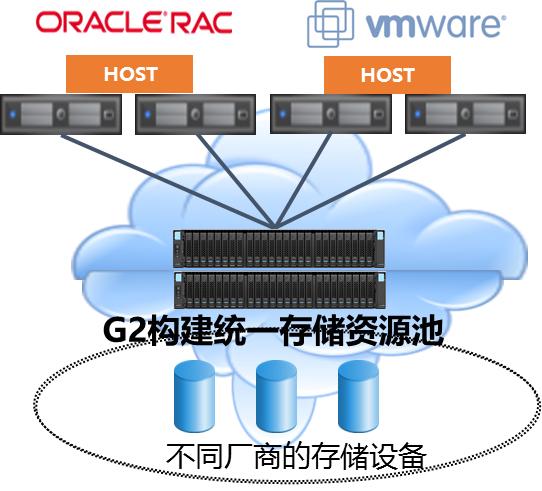 智能虚拟化,让浪潮智能存储G2实现数据透明流动
