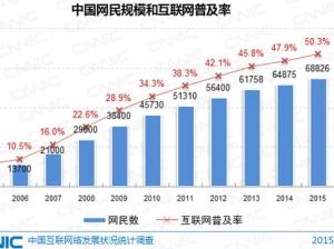 《中国互联网络发展状况统计报告》:网民规模达6.88亿