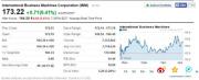 IBM第二季度净利润34.5亿美元:同比下滑16.6%