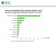 IDC:2015年中国社交化移动办公软件市场呈爆发式增长