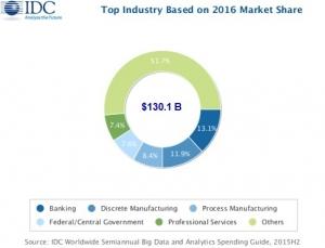 IDC:银行业和制造业推动全球大数据和业务分析市场双位数增长