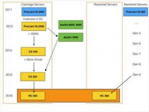 HPE在超融合市场发起双管齐下的攻击