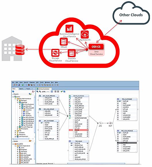 甲骨文推出数据整合云服务