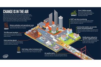 迎战空气污染,风河携手英特尔与博世推出空气污染监测解决方案