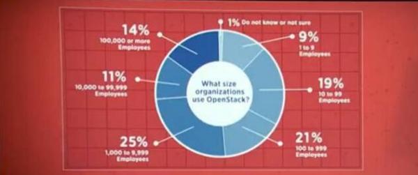 云途腾:借助自动化工具,彰显OpenStack价值