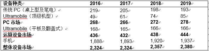 Gartner预测全球设备出货量在2018年以前都将保持平稳