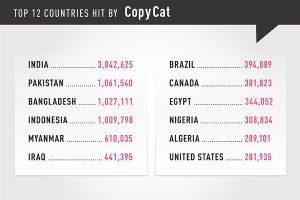 Check Point解析CopyCat恶意软件  如何感染全球Android设备