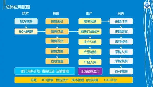 鑫泰水处理用条码构建企业物联网的全连接