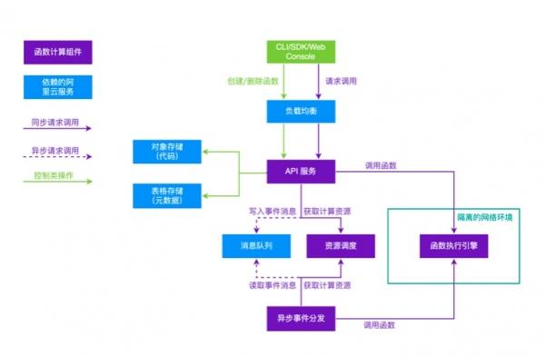解构国内首个函数计算,看看ServerLess有多牛!