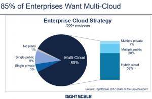 RightScale:私有云部署失去光彩,企业倾向于使用公有云及多重云