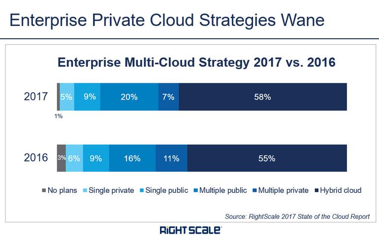 RightScale:私有云部署失去光彩,企业倾向于使用公共云及多种云
