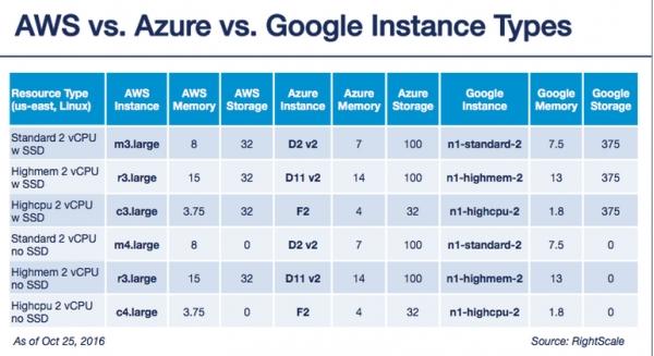云价格大比拼:谷歌 vs AWS vs 微软Azure