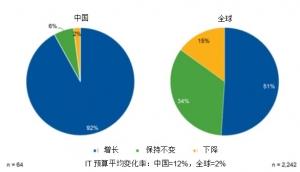 Gartner:中国首席信息官预计IT预算平均将增长12%