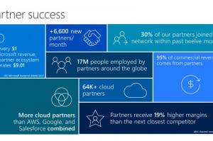 Microsoft Inspire 2017的5个要点都在这了!