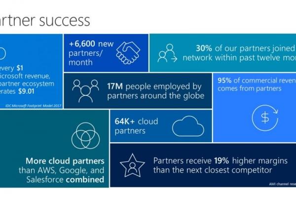 2017 Inspire大会微软的5个重要公告