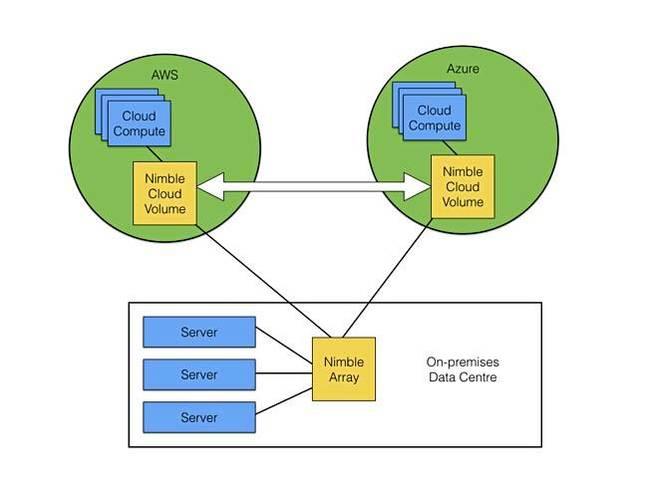 Nimble提供支持AWS和Azure的Cloud Volumes云服务