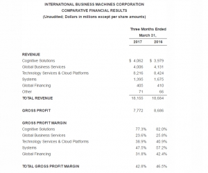 IBM第一季度业绩出炉,云即服务业务年化营业收入达到86亿美元