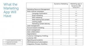 明年微软的Dynamics 365市场营销应用程序中有什么?