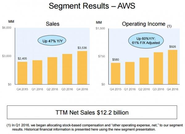 云供应商大比拼:AWS与微软Azure、IBM、谷歌、甲骨文之间的较量
