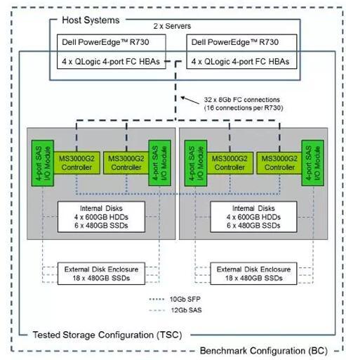 SPC-1测试成绩单之外,宏杉科技还传递了哪些信息?