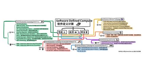 科技行者 思维导图:英特尔技术如何推行软件定义计算